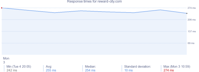 load time for reward-city.com