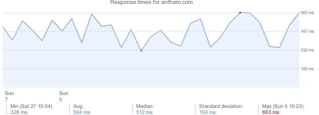 load time for anthem.com