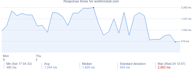 load time for workinretail.com