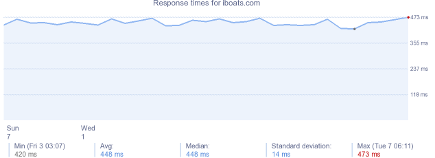 load time for iboats.com