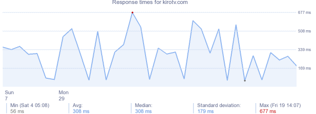 load time for kirotv.com