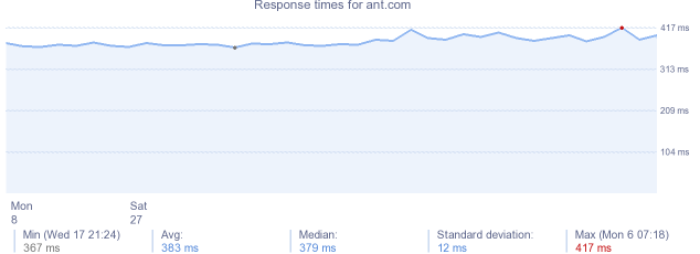 load time for ant.com