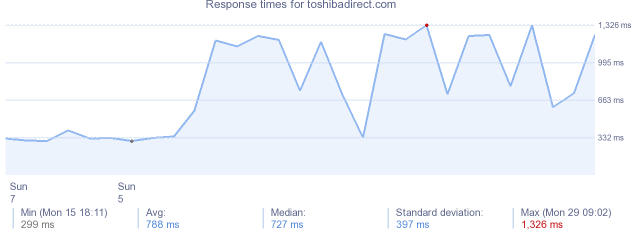 load time for toshibadirect.com