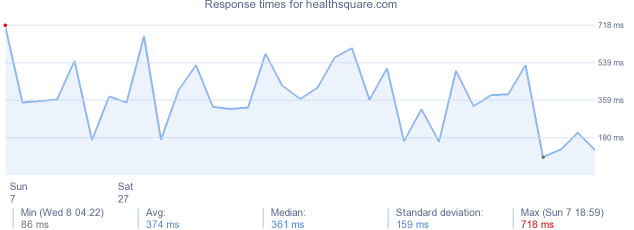 load time for healthsquare.com