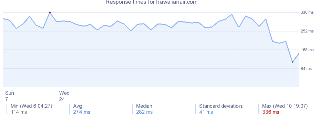 load time for hawaiianair.com