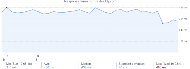 load time for travbuddy.com