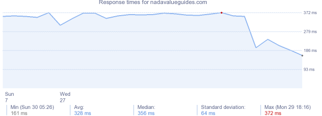 load time for nadavalueguides.com