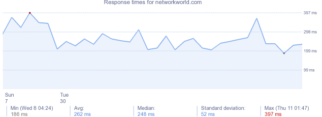 load time for networkworld.com