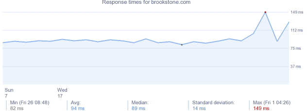 load time for brookstone.com