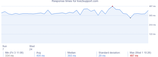 load time for live2support.com