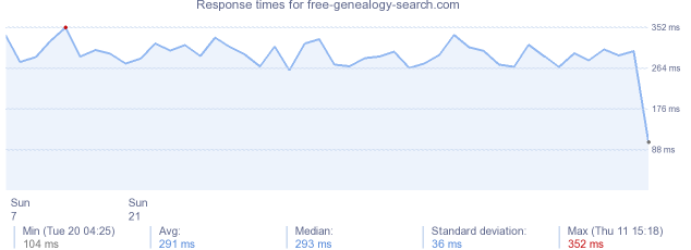 load time for free-genealogy-search.com