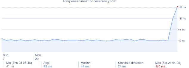 load time for cesarsway.com