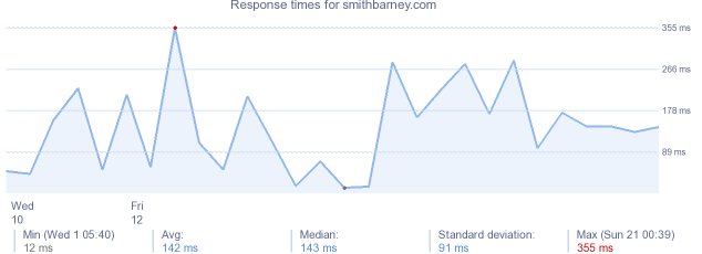 load time for smithbarney.com