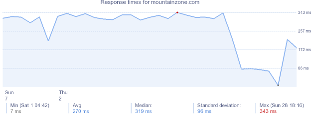 load time for mountainzone.com