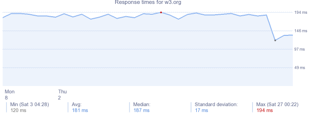 load time for w3.org