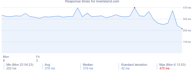 load time for riverisland.com