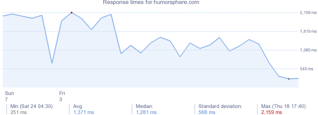 load time for humorsphere.com