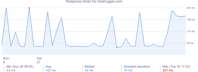 load time for treehugger.com