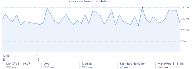 load time for lalate.com