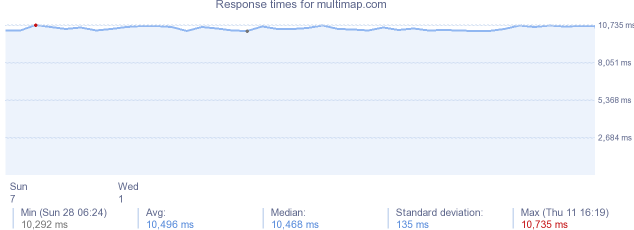 load time for multimap.com