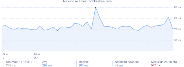 load time for blisstree.com
