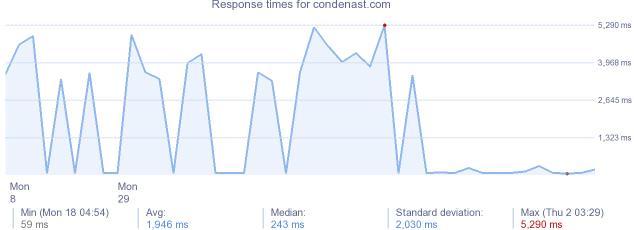 load time for condenast.com