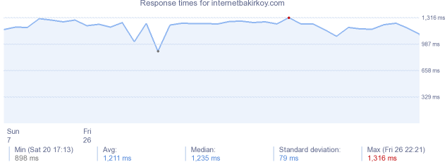 load time for internetbakirkoy.com