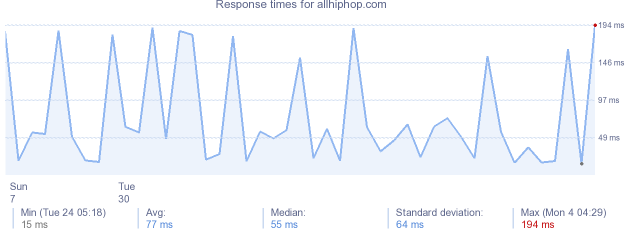 load time for allhiphop.com