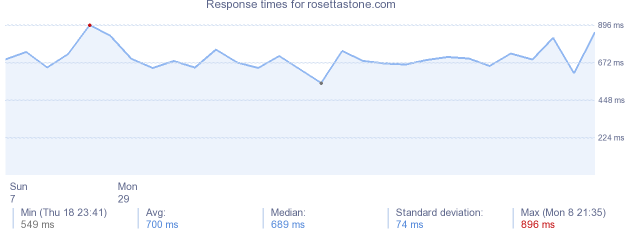 load time for rosettastone.com