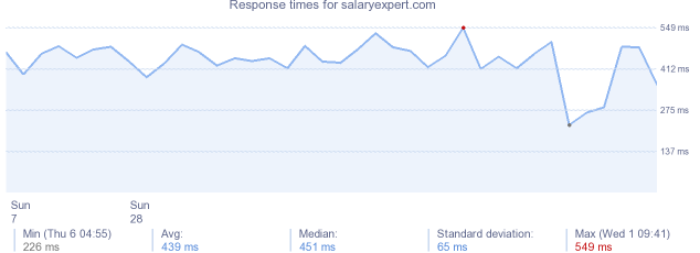 load time for salaryexpert.com
