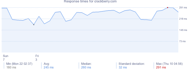 load time for crackberry.com