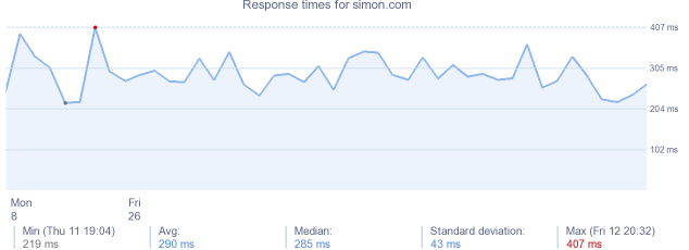 load time for simon.com