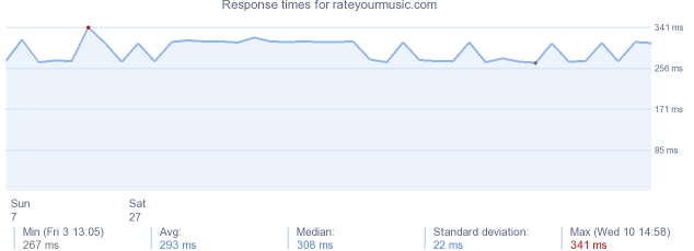 load time for rateyourmusic.com