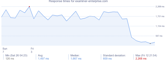 load time for examiner-enterprise.com