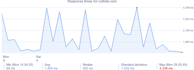 load time for collider.com