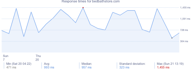 load time for bedbathstore.com