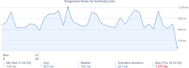 load time for kentucky.com