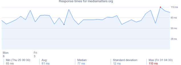 load time for mediamatters.org