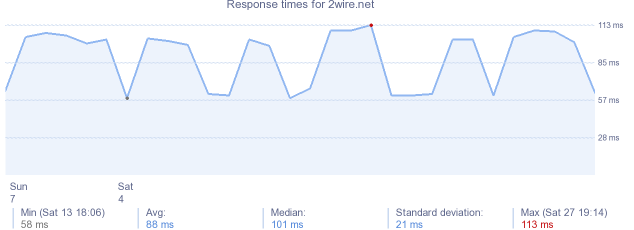 load time for 2wire.net