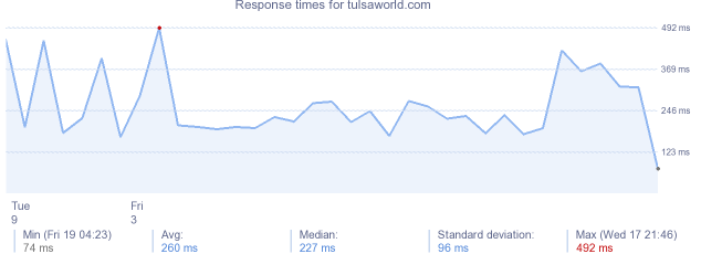 load time for tulsaworld.com