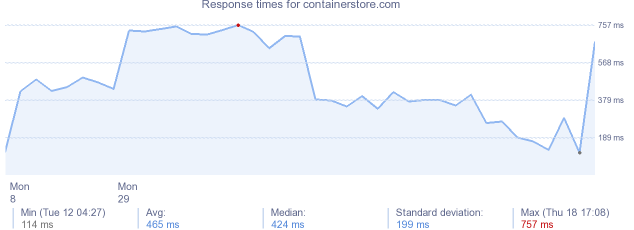 load time for containerstore.com