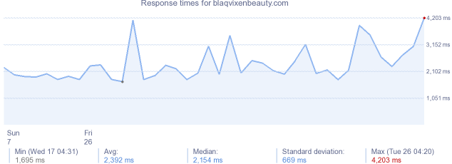 load time for blaqvixenbeauty.com