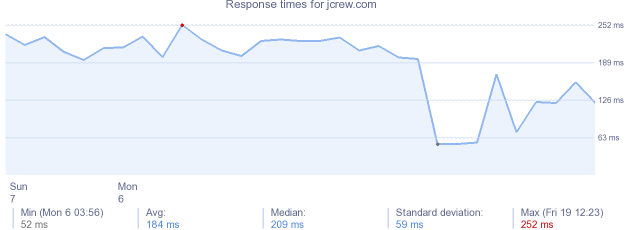 load time for jcrew.com