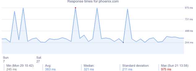 load time for phoenix.com