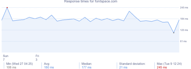 load time for fontspace.com