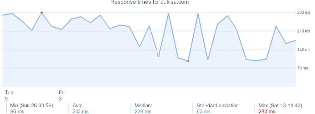 load time for bukisa.com