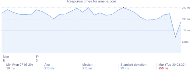 load time for amana.com
