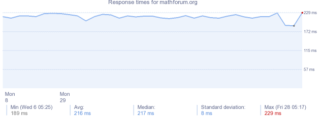 load time for mathforum.org