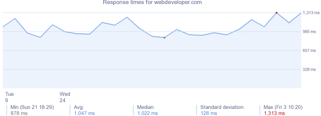 load time for webdeveloper.com