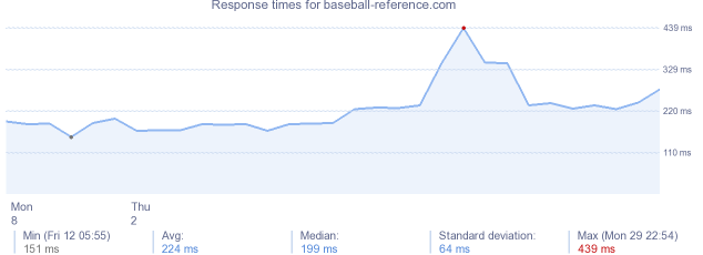 load time for baseball-reference.com